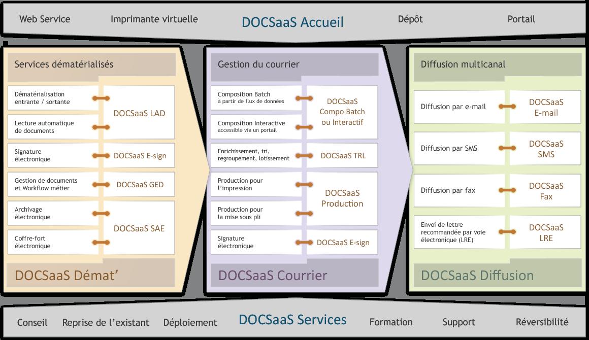 L'offre DOCSaaS illustrée – Accueil, Démat', Courrier, Diffusion et Services